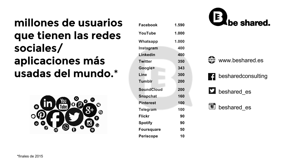 usuarios redes sociales beshared