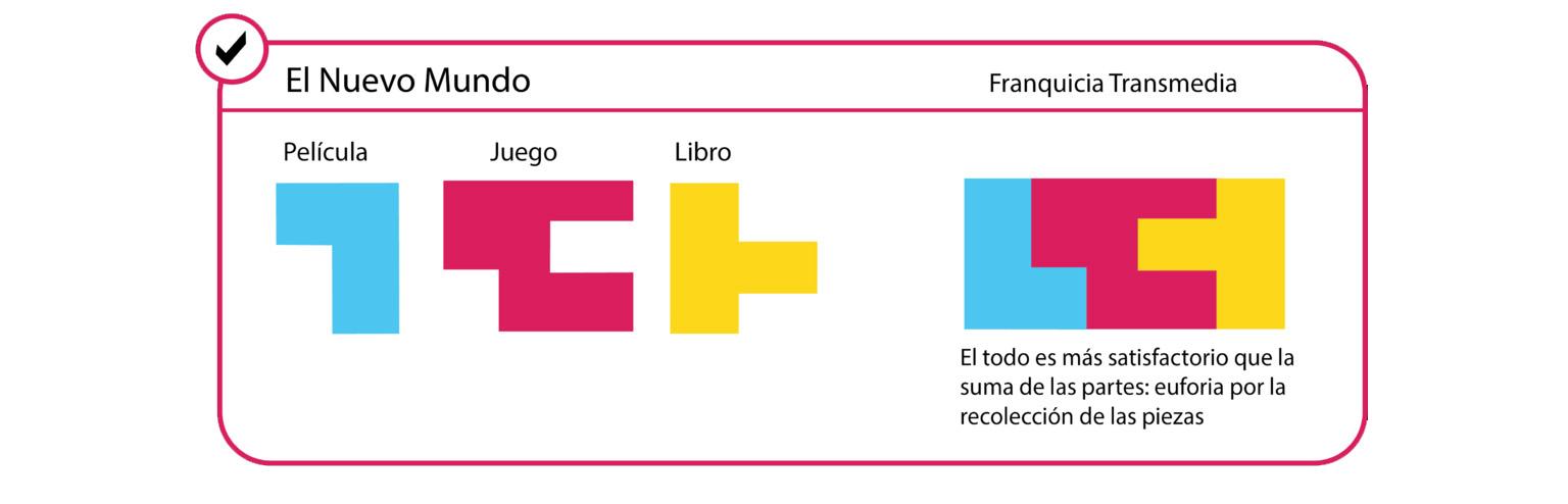 transmedia storytelling ejemplo infografia beshared consultora comunicacion barcelona redes sociales empresa